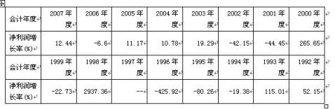 川投能源(600674.SH)财务分析简报 - 笑看红绿 - 笑看红绿的博客