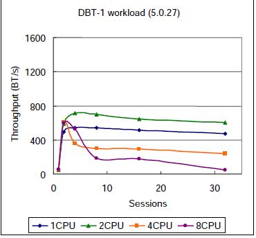 MySQL在多CPU机器上的并发性能可望于近期获重大提升 - 风轻扬 - 风轻扬
