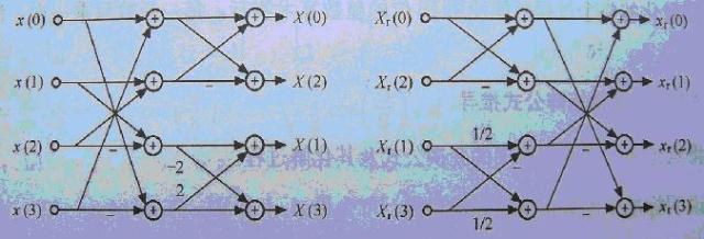蝶形运算示意图