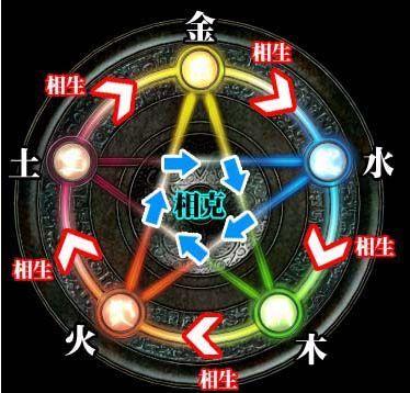 太极、阴阳、五行揭示宇宙万物之理 - 飞虎 - 中国华坤企业教练--实践型管理行家