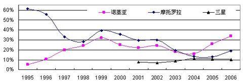 诺基亚:通吃的赢家 - 三星经济研究院 - 中国三星经济研究院的博客