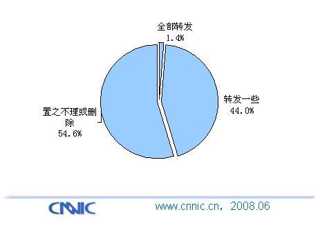 即时通讯成互联网信息传播主要渠道? - chinesecnnic -    cnnic互联网发展研究