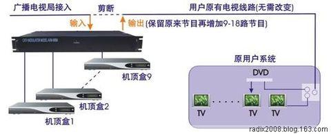 电视机顶盒接线图