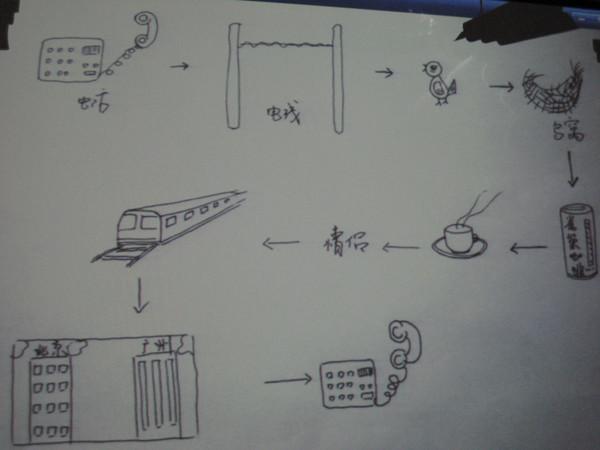 创意课上,学员们的即兴创作图片