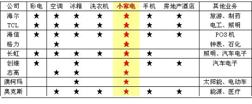 大家电能否玩转小家电 - 三星经济研究院 - 中国三星经济研究院的博客