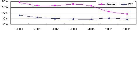 电信生产商低价策略遇险 - lrh1010 - 中国三星经济研究院的博客