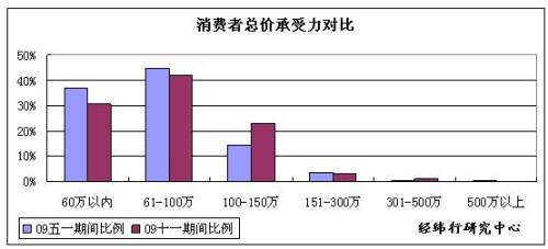 2009年10月13日 - 广州经纬地产 - 广州经纬地产