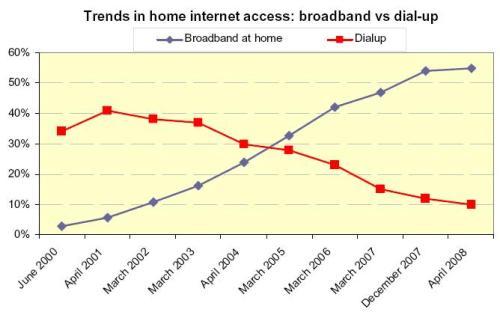 中美网民网络接入方式比较 - chinesecnnic -    cnnic互联网发展研究