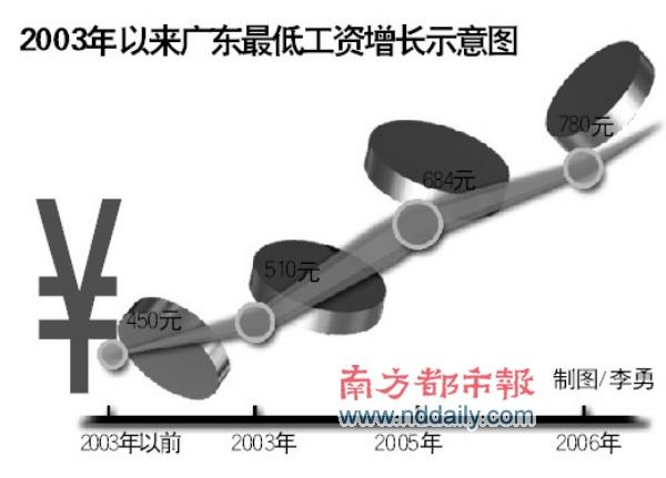 地方项目大幅度缩水导致二季度中国经济增速放缓 - 徐斌 - 徐斌的博客
