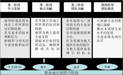 文章分类-职业成长:如何实现职业化成长 - holokey - 林佑刚-战略绩效专家