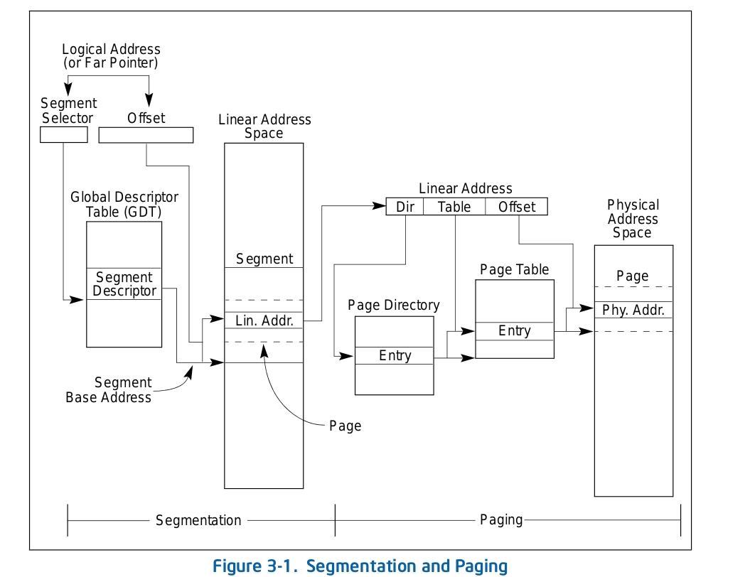 Linux系统的内存管理机制学习 - widebright - widebright的个人空间