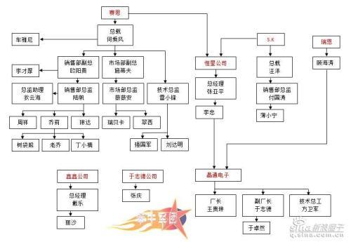 《浮沉》各公司及人物关系图 - cuimanli - 崔曼莉(京城洛神)