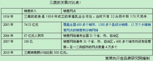三鹿品牌价值还值1.5亿元 - 杨曦沦 - 杨曦沦的博客