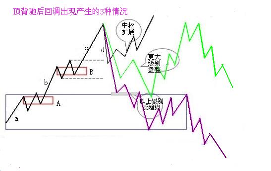 缠中说禅:教你炒股票学习笔记-29(4.18有更新)