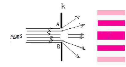 衍射现象是一种折射现象(十一)