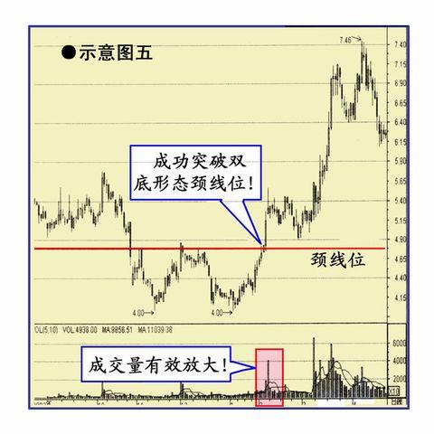 追涨成功突破时的买点(★★★★) - 东子 - 东子的个人主页