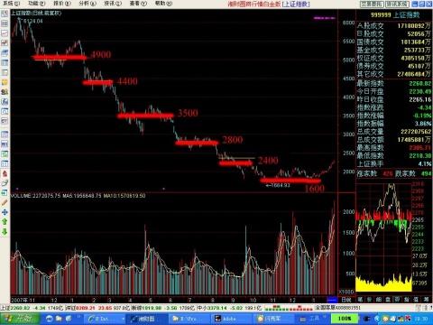 [09-02-11] 上涨路上的坎 - 搏股论金 - 搏股论金