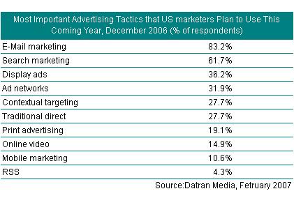 美国企业喜爱的在线营销方式 - 黄涌涛 - 黄涌涛的博客