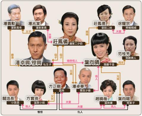 《东山飘雨西关情》演员表 - 岸芷汀兰 - 仙姝幻境