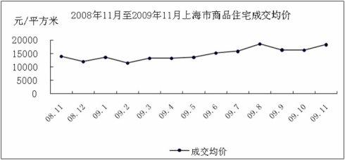 2009年上海楼市很疯癫 - 杨红旭的地产面包圈 - 杨红旭