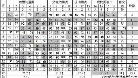 2009届九年级元调考语文质量分析(原创) - 程璐 - 教坛漫步