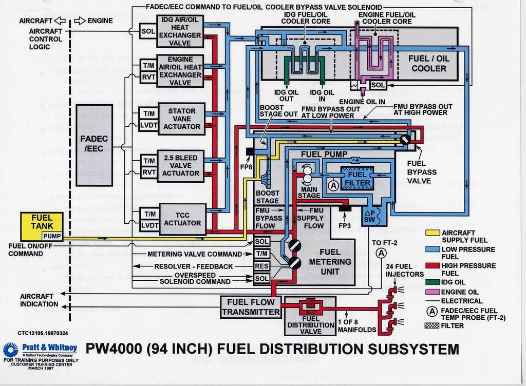 飞机发动机『涡轮风扇工作流程图』