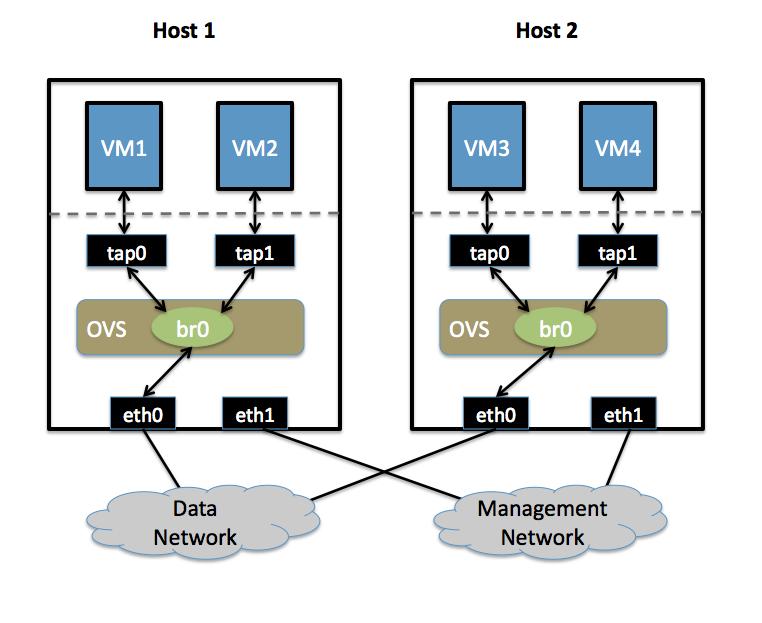 虚拟交换机项目Open vSwitch源码简单阅读--网络数据包流向 - widebright - widebright的个人空间
