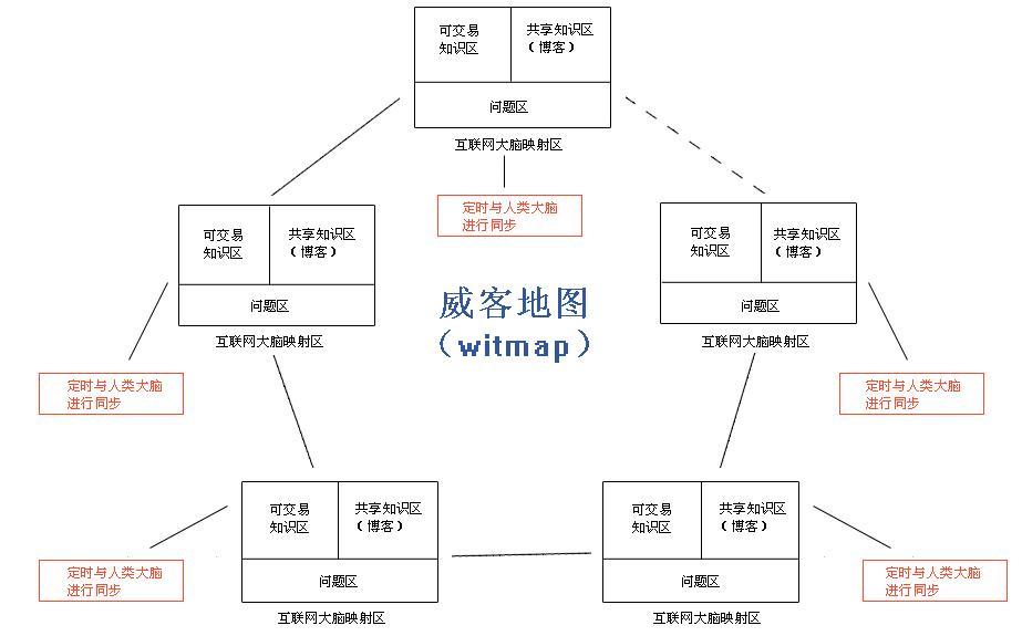 威客地图(witmap)的发明与定义 - 刘锋 - 互联网进化论--刘锋