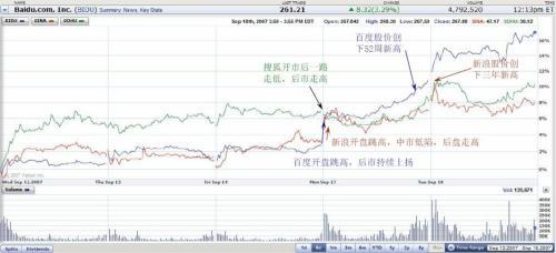 正望咨询报告推动百度、新浪股价创历史新高 - 吕伯望 - 中国互联网观察