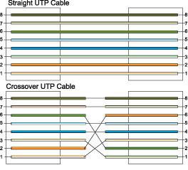 网线制作线序图 - 冰冷的冬天 - 包装设计达人