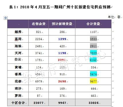 """2010年""""五一""""广州十区新建住宅供应预测 - 广州经纬地产 - 广州经纬地产"""