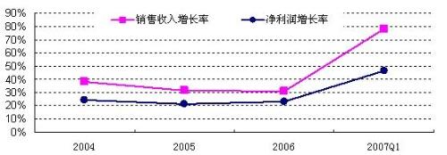 """空调业集中度提高 """"剩者""""为王 - 三星经济研究院 - 中国三星经济研究院的博客"""