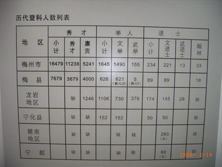 客家博物馆 - xiaoqiaoamy1213 - 小俏的窝