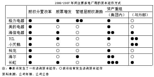 家电商为何频频卷入资本游戏? - 三星经济研究院 - 中国三星经济研究院的博客