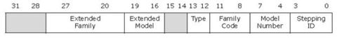 Intel CPU的CPUID指令(上) - whowin - DOS编程技术