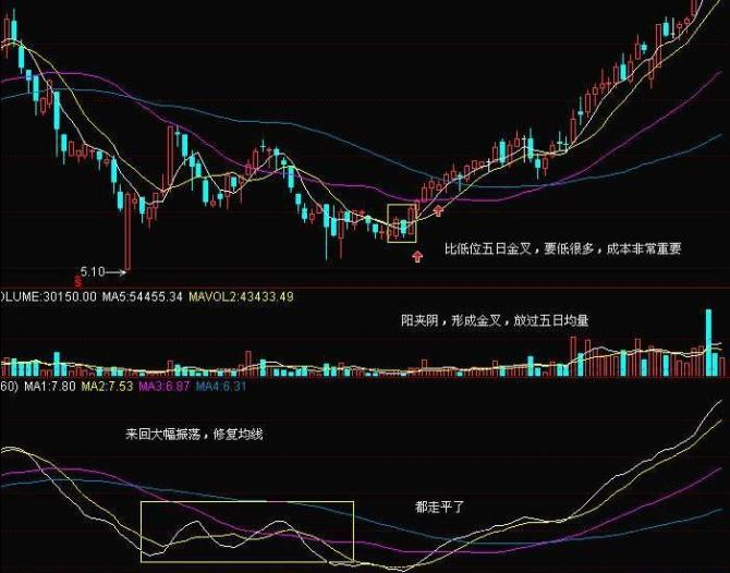 【股票底部形态】股票底部形态图,股票反转形态,股票形态分析