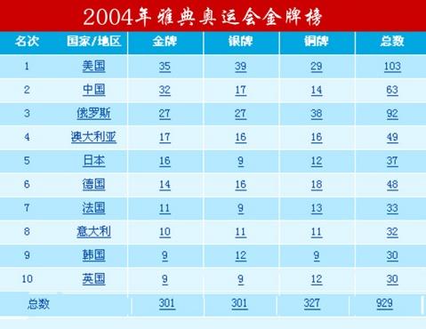 0奥运会金牌榜_2008年北京奥运会总奖牌榜