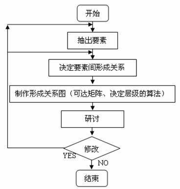解释结构模型法 - 田韶华的日志