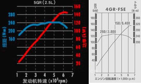 是否缩水?锐志5GR发动机对比原版4GR  - gunwww - gunwww的博客