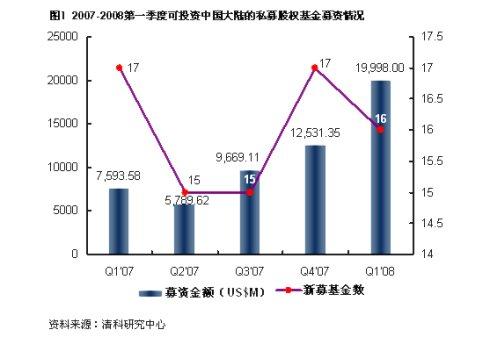 北京领跑私募股权投资,传统行业投资占比下降 - 清科集团 - 清科集团的博客