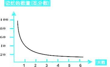 艾宾浩斯遗忘曲线 - 随缘 - zyj197039 的博客