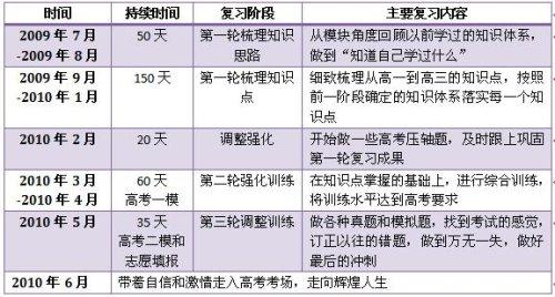北京2010年第一次课改高考 复习时间表 - 水化学 - 中学化学