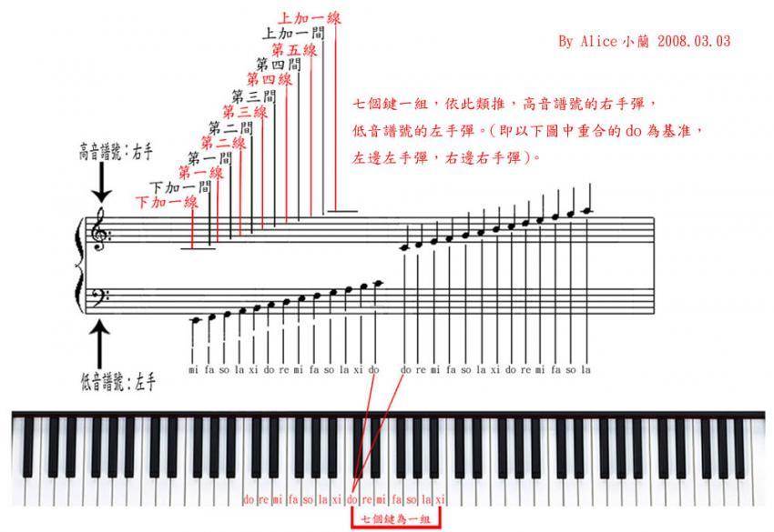 五线谱钢琴教练习图片