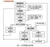 工序检验.管理技术 - 职业管理人 - 管理技术尹志宏的博客