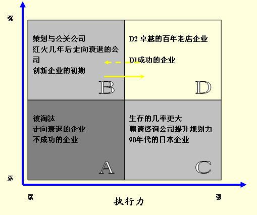 战略规划与执行的匹配 - 彭志强 - 盛景网联培训集团彭志强