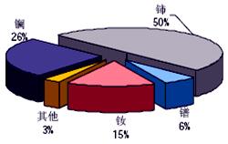 中国稀土流失近半 - amnews007 - 阿魔的超媒体观察