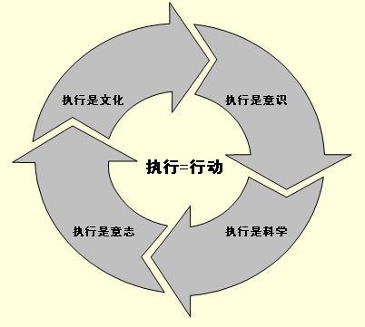 执行的洞见 - 彭志强 - 盛景网联培训集团彭志强