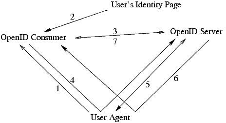 关于OPENID的单点登陆协议 - 腾龙 - 网络新势力
