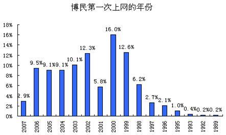 图表 7博客开始使用互联网的时间分布-中国博客市场调查报告3图片