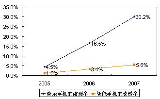 谁应该对移动运营商数据业务收入的下滑负责?—In-Stat中国研究总监郑云 - instat - instat的博客